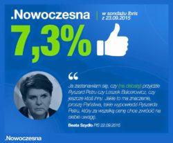 Mamy 7,3 % w sondażu Ibris.