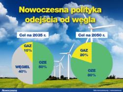 NOWOCZESNA MA PLAN NA TRANSFORMACJĘ POLSKIEJ ENERGETYKI. BEZ ATOMU I BEZ WĘGLA DO 2050 ROKU.